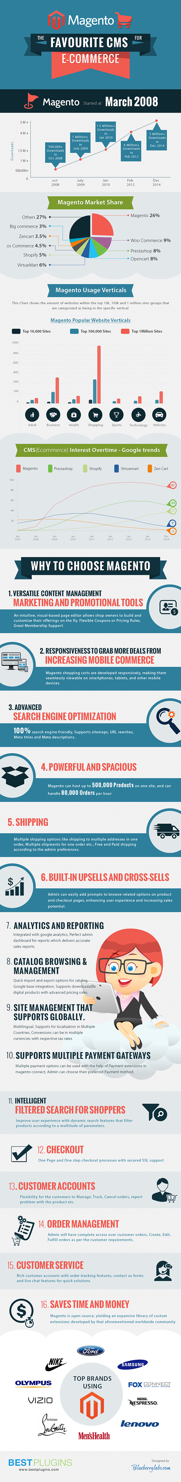 Magento---The-Favourite-CMS-for-Ecommerce