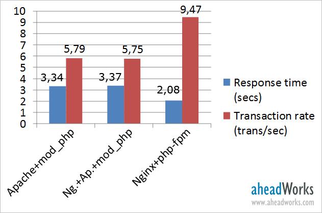 Optimizing Magento Performance